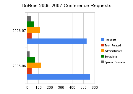 dubois_2005-2007_conference_requests.png